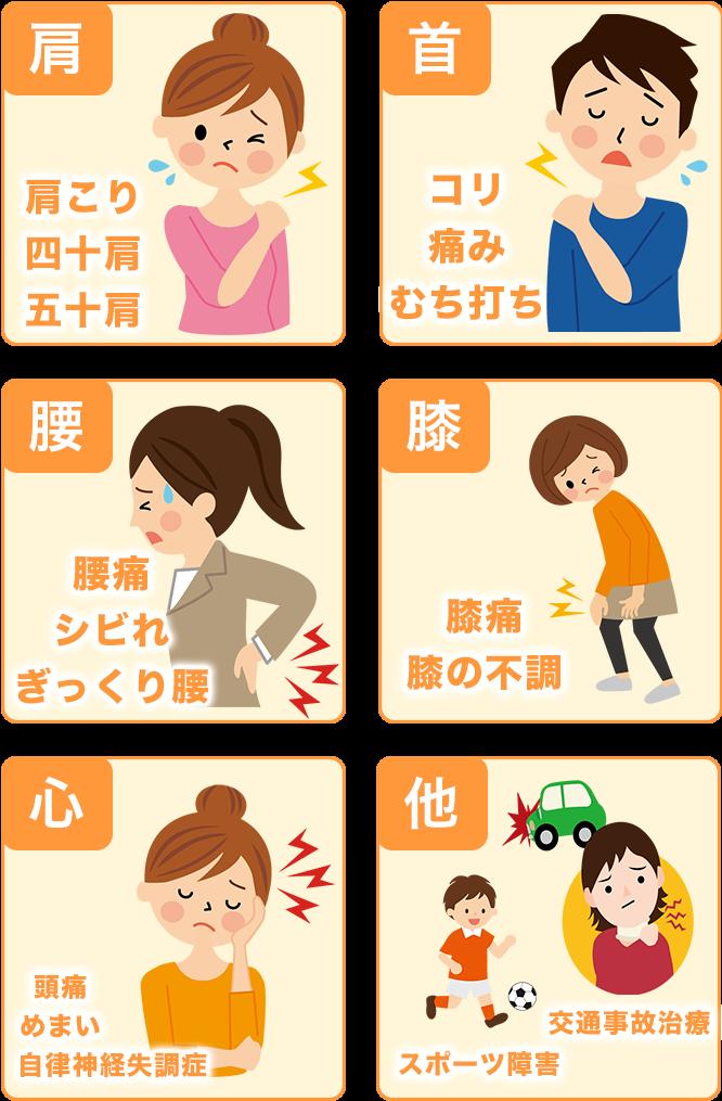onayami - 症状について
